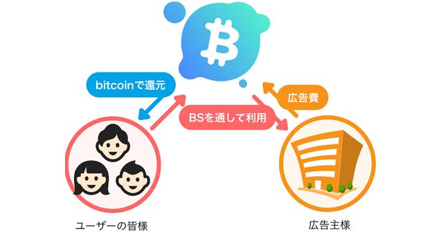 ビットコインが貰える仕組みについて - BitStock(ビットストック)